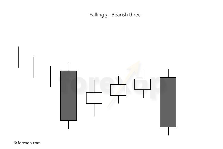 Figure 1: A bearish falling three