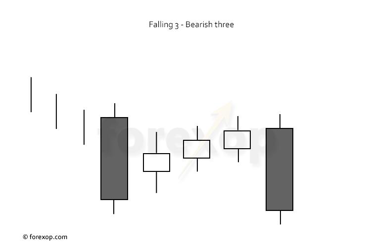 Figure 1: A bearish falling three