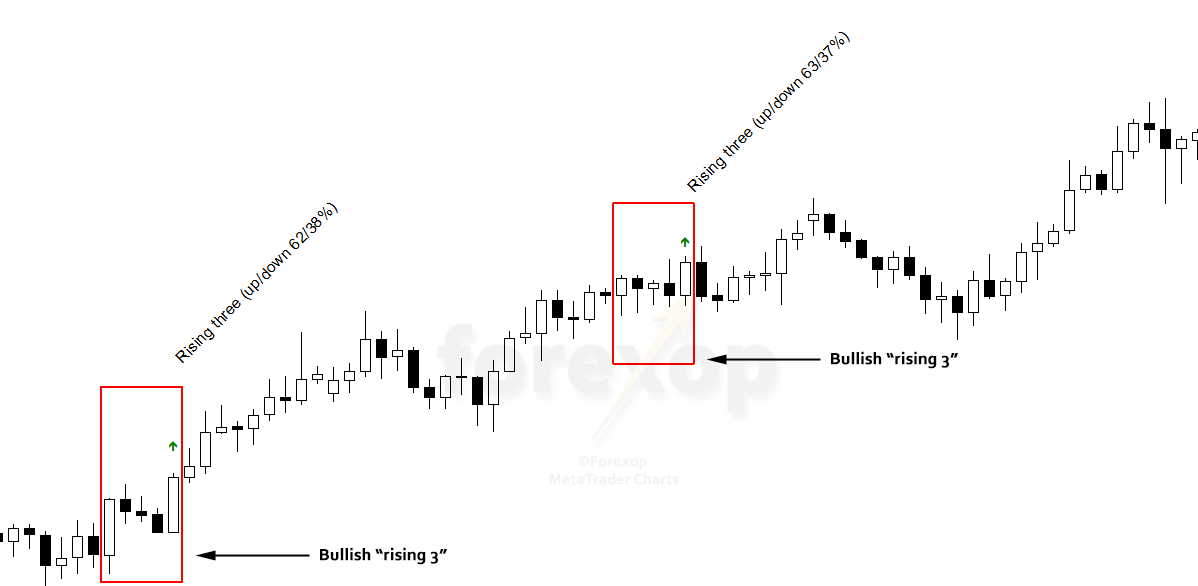 Figure 4: A pair of rising-3 patterns in an uptrend