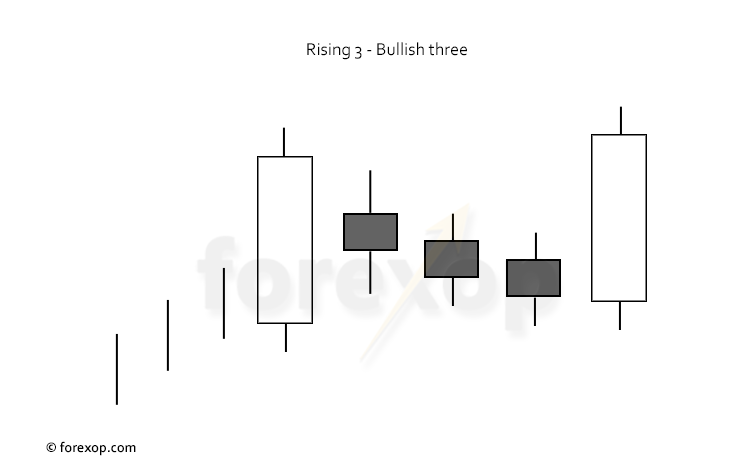 Figure 1: Bullish rising three pattern
