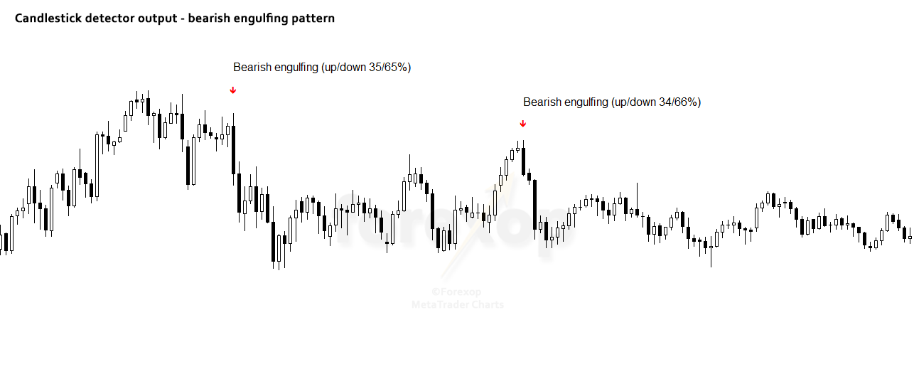 Figure 2: Bearish engulfing patterns