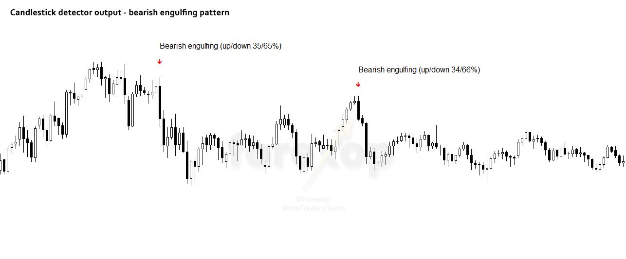 Figure 2: Bearish engulfing patterns
