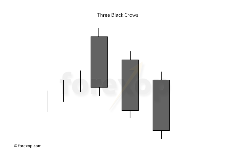 Figure 1: Three black crows chart formation