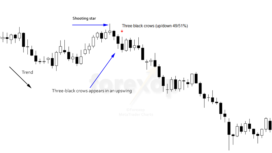 Figure 2: Three black crows in bearish rally – GBP/USD daily chart