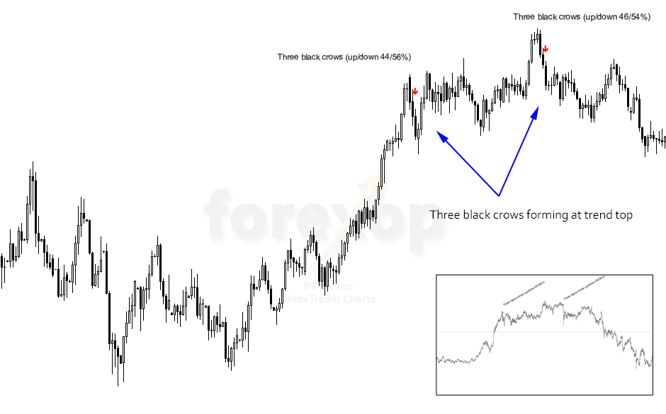 Figure 3: Three black crows chart pattern, in bull trend – USD/JPY daily chart