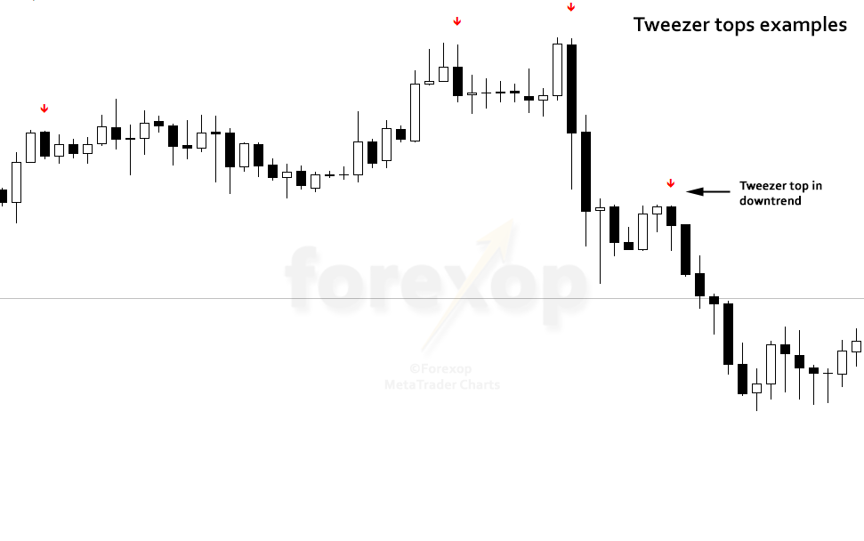 Figure 3: Tweezer top examples in bull trend