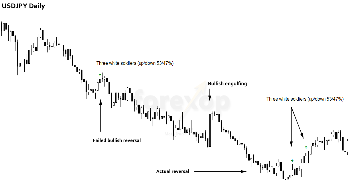 Figure 2: Example of a failed reversal