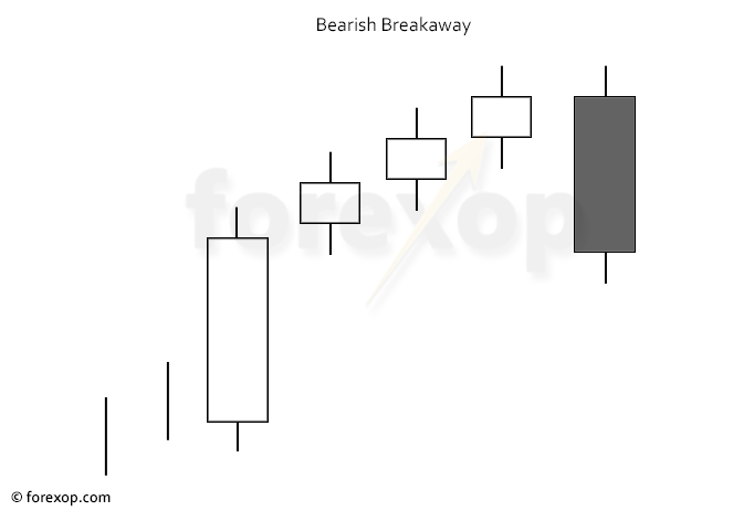 Figure 1: Bearish breakaway chart