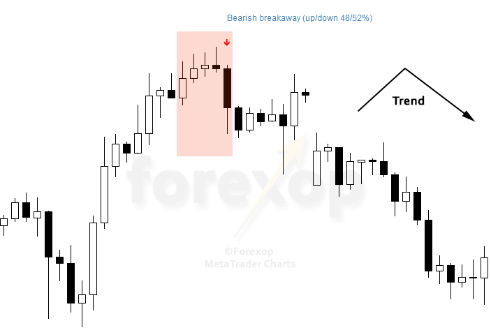 Figure 2: Bearish breakaway, real example chart USDJPY H4