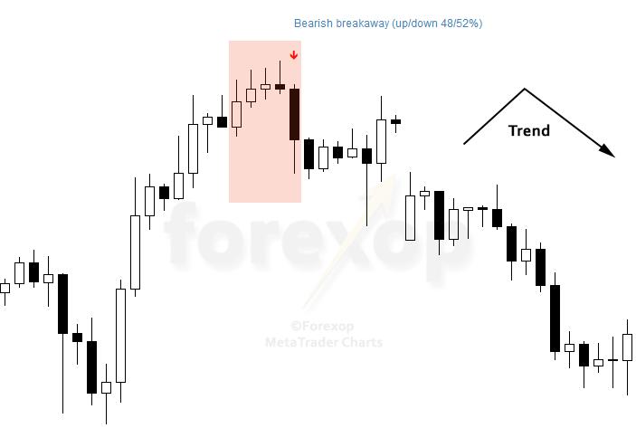 Figure 2: Bearish breakaway, real example chart USDJPY H4