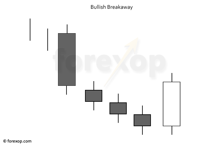 Figure 1: Bullish breakaway basic pattern