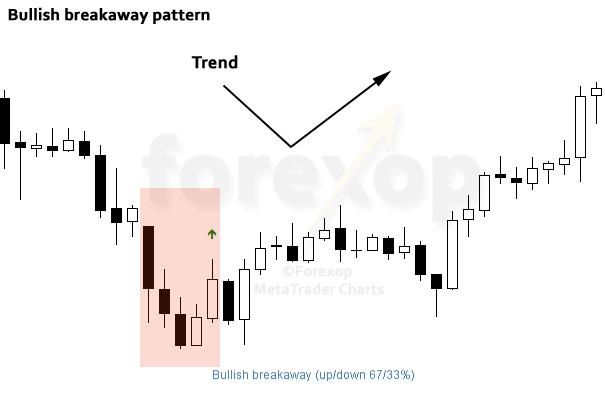 Figure 2: Example of bullish breakaway, EURUSD daily chart