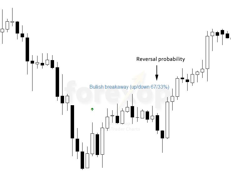 Figure 1: Reversal probabilities