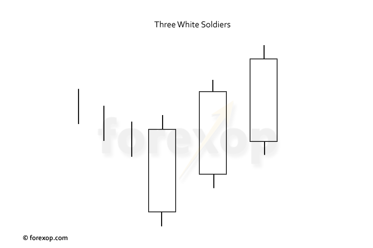 Figure 1: Three white soldiers chart
