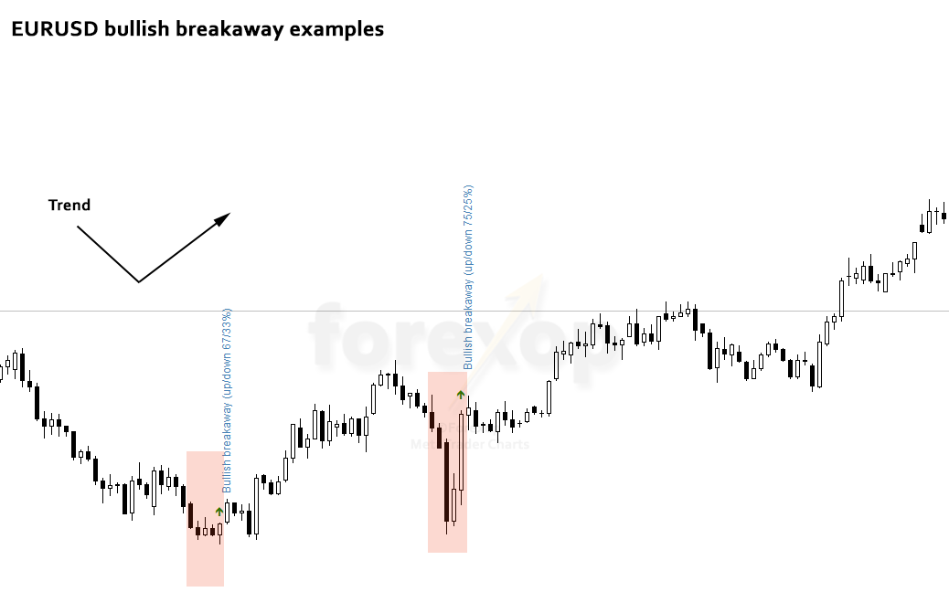 Figure 3: Trend reversal with bull breakaway sequence