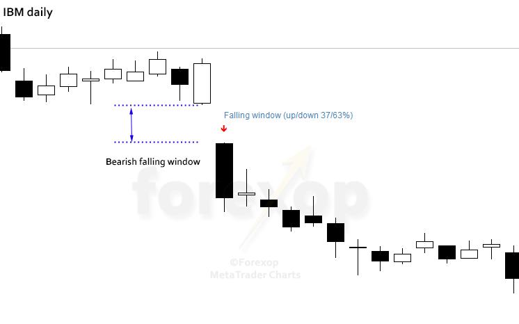 Figure 2: Example bearish falling window