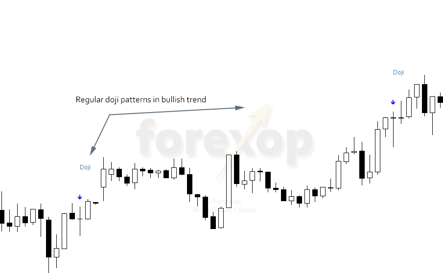 Figure 2: Doji candlestick patterns in trend