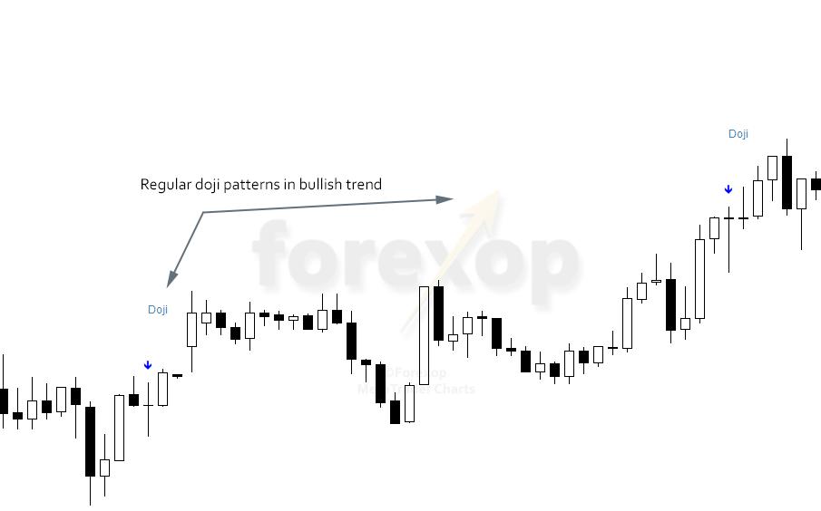 Figure 2: Doji candlestick patterns in trend