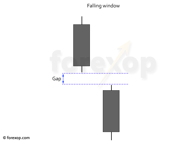 Figure 1: Falling window