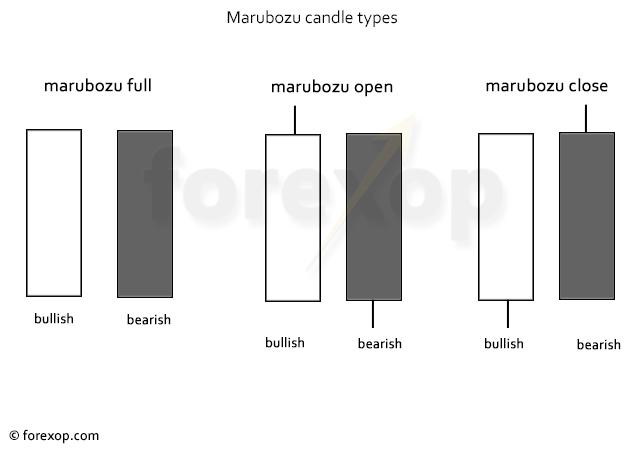 Figure 1: Marubozu candle types