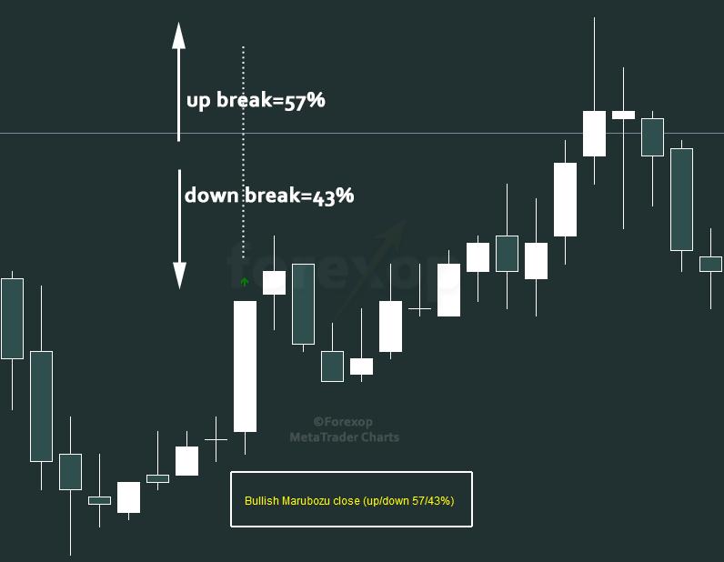 Figure 3: Meaning of break probabilities
