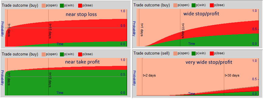 Evolution of trade outcome probability