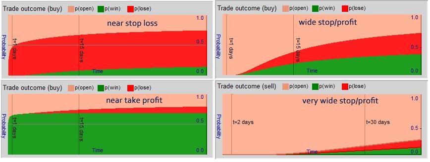 Evolution of trade outcome probability