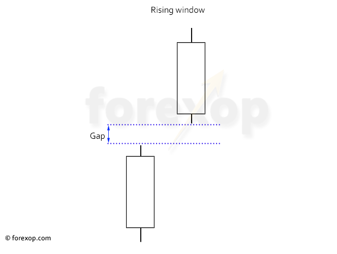 Figure 1: Rising window