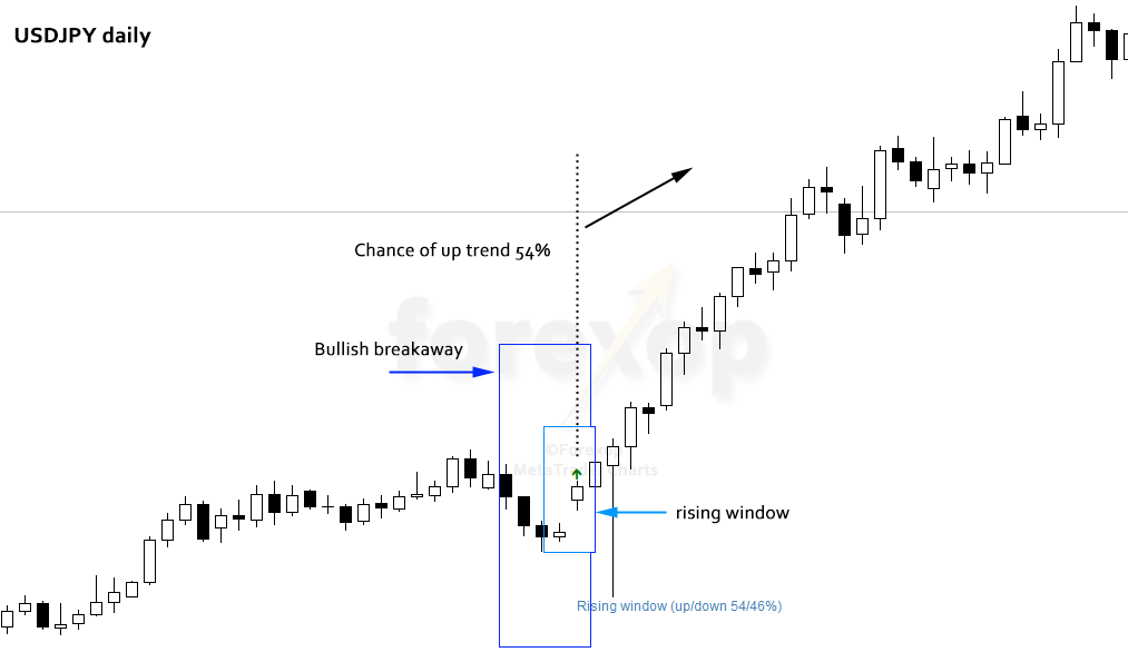 Figure 5: Rising window high-chance case