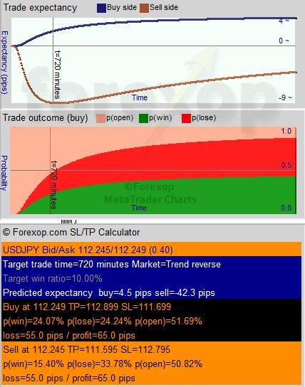 Figure 5: Analyze sell-side inputs mode