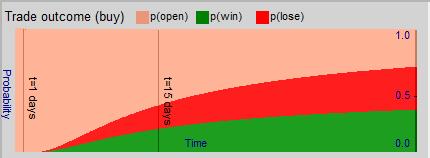 Figure 4: Trade outcome probability vs time