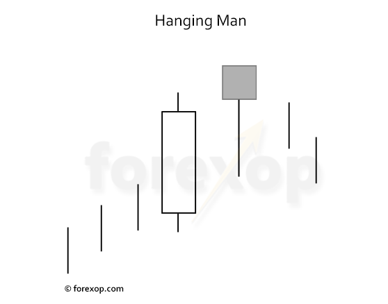 Figure 1: The hanging man pattern