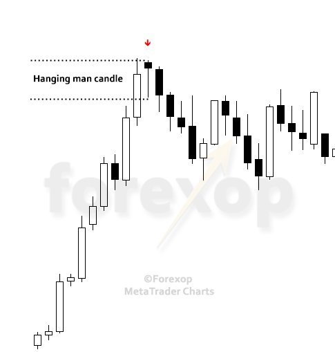 Figure 2: Example of a hanging man in a reversal scenario