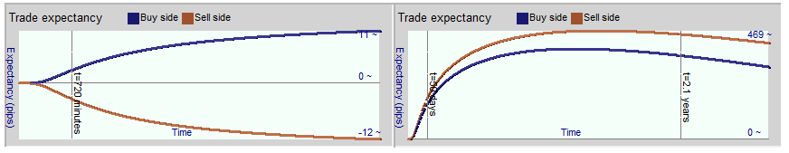 Figure 3: Buy/sell expectancy vs time
