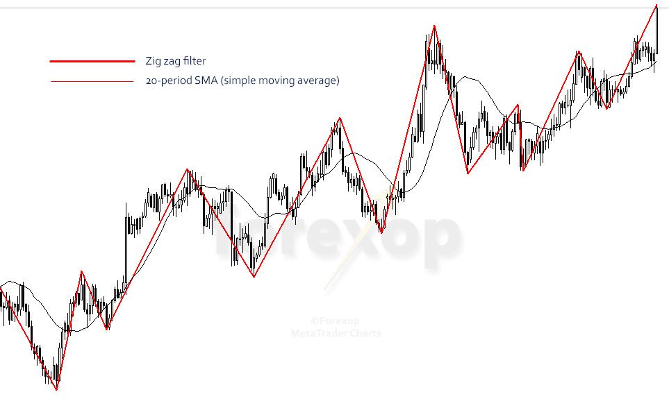 Figure 1: Zig zag versus simple moving average - SMA-20