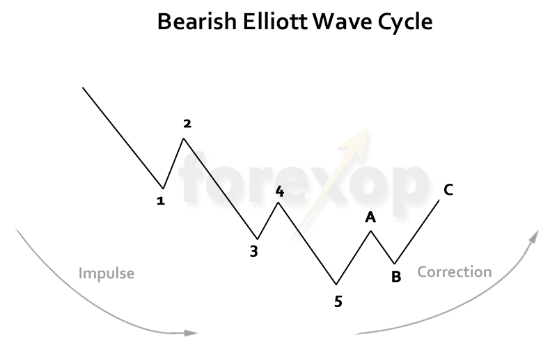 Figure 2: Structure of a bearish Elliott wave cycle