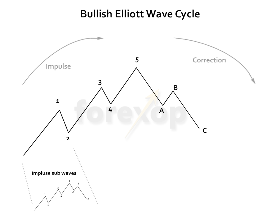 Figure 1: Elliott wave cycle