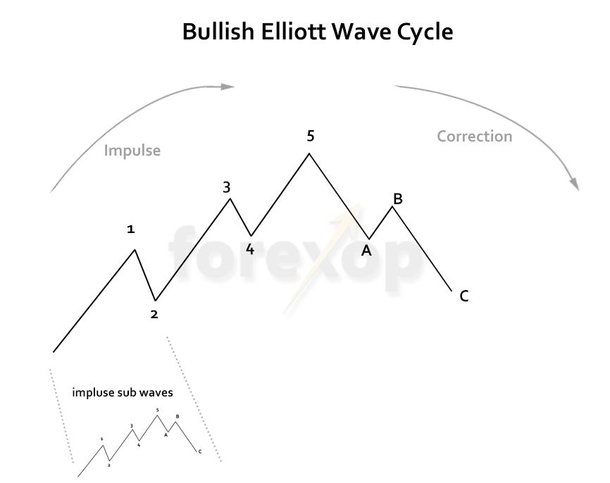 Figure 1: Elliott wave cycle