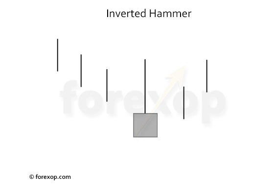 Figure 1: An inverted hammer candlestick