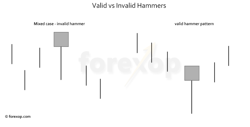 Figure 3: Hammer configurations – valid and invalid