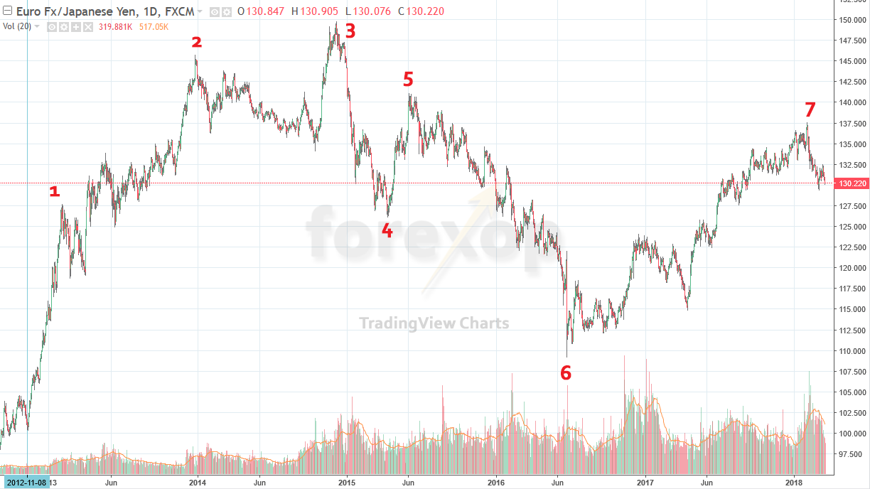 Figure 2a: Conventional price-time chart - EURJPY