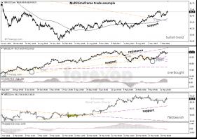 Trading multiple timeframes