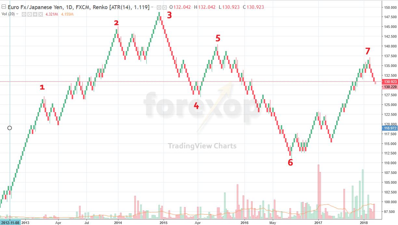 Renko chart example - EURJPY