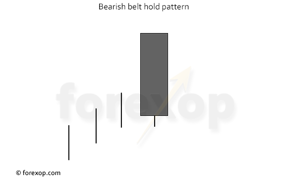 Figure 3: A bearish belt hold pattern