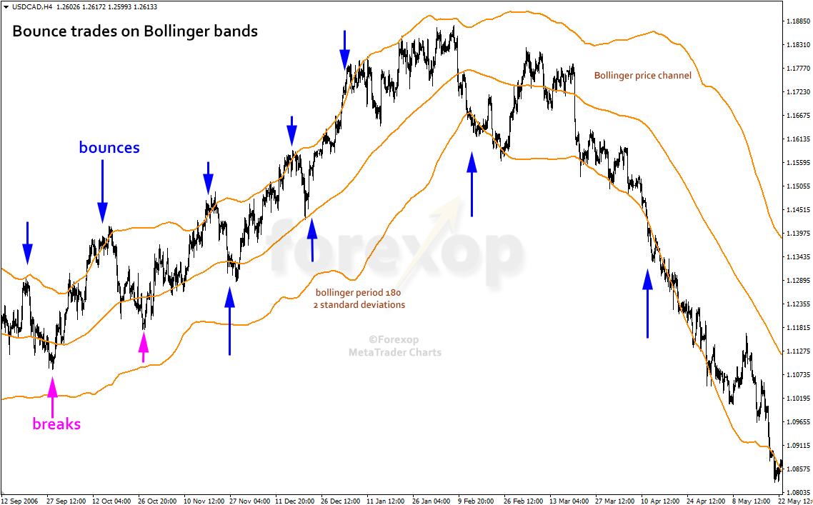 Figure 1: Bollinger band bounce trades