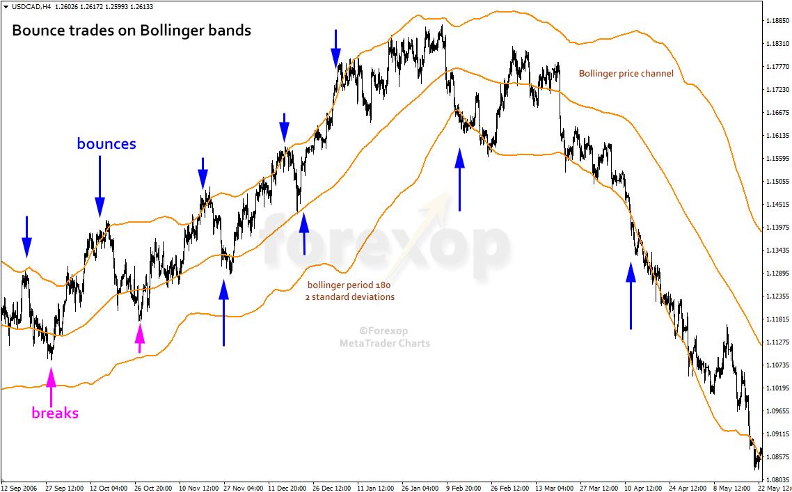 Figure 1: Bollinger band bounce trades