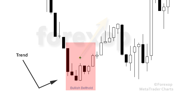 Figure 2: Actual example of bullish belt hold pattern