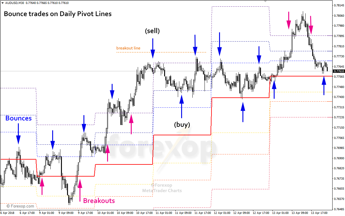 Figure 2: Price bounce on Fibonacci daily pivots