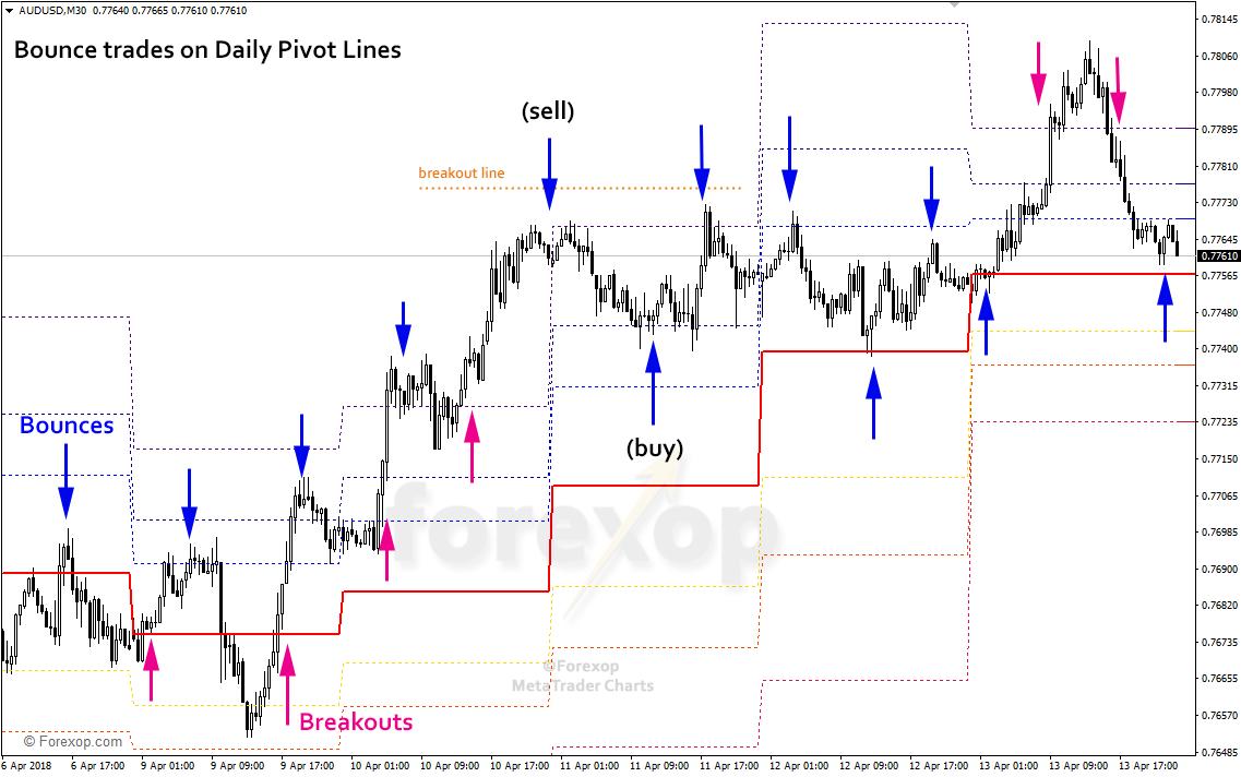 Figure 2: Price bounce on Fibonacci daily pivots