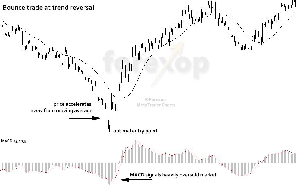 Figure 3: Trend reversal bounce trade